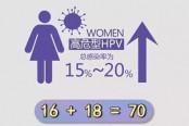 HPV宫颈癌疫苗概念股